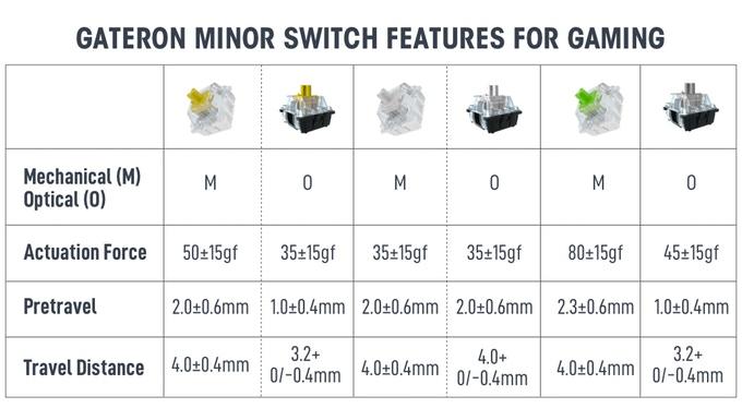 Switch specifici per il gaming di Gateron