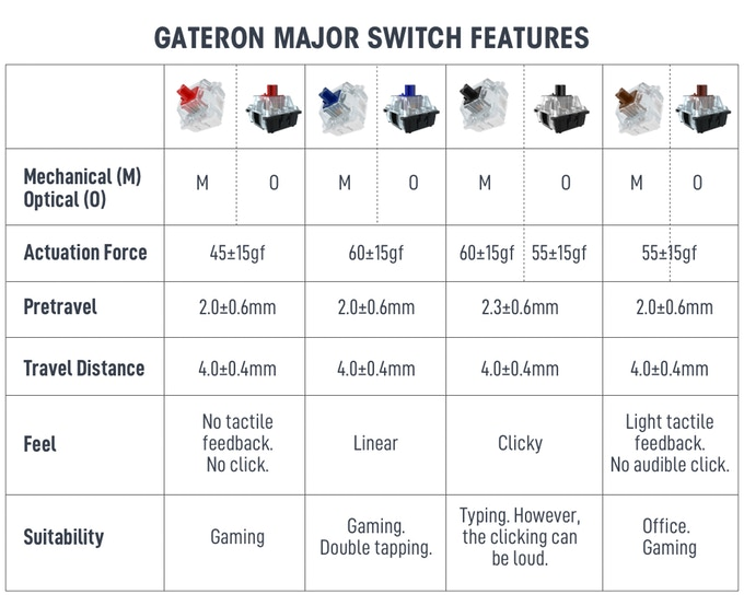 Switch Gateron Disponibili