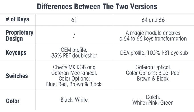 Differenze tra le due versioni